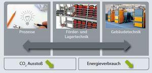 Energieverbrauch_01